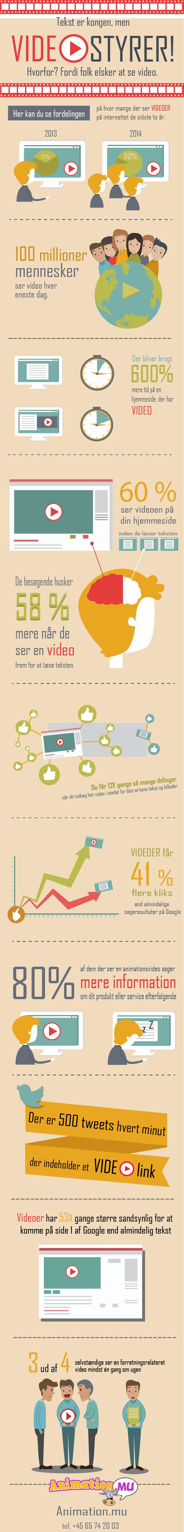 Infografik - Tekst er kongen men video styrer